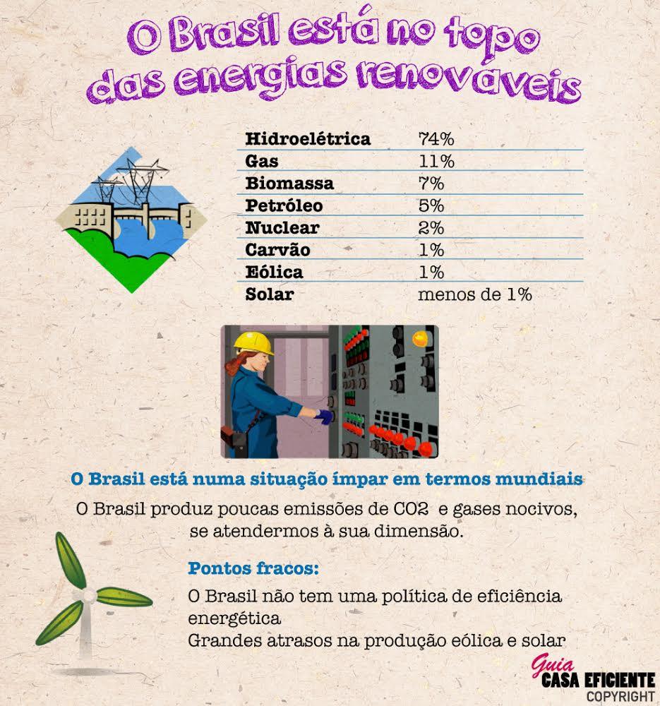 O Brasil está no top mundial das energias renováveis