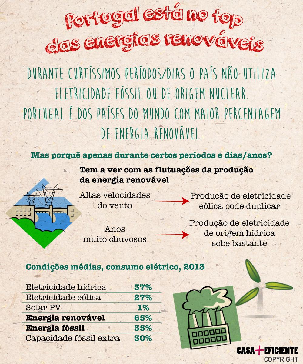 Portugal está no top das energias renováveis