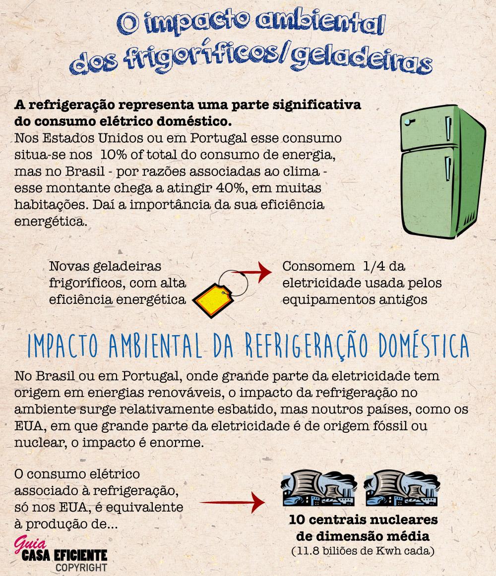O impacto ambiental dos frigoríficos/geladeiras