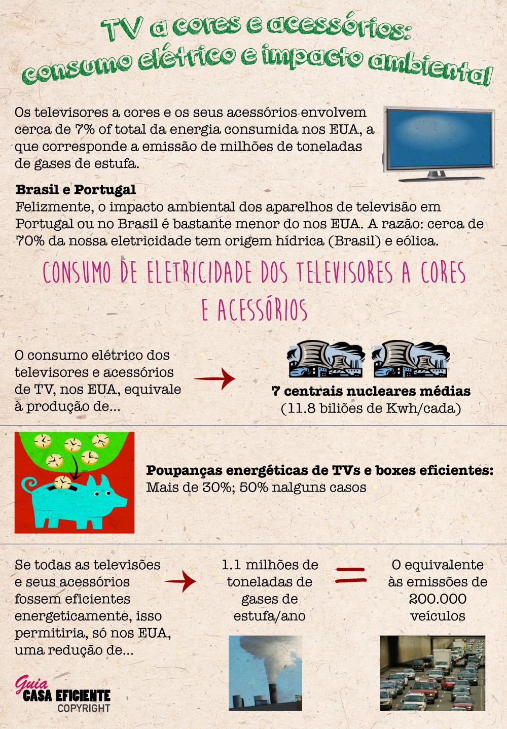 TVs a cores e acessórios: impacto ambiental e consumo energético