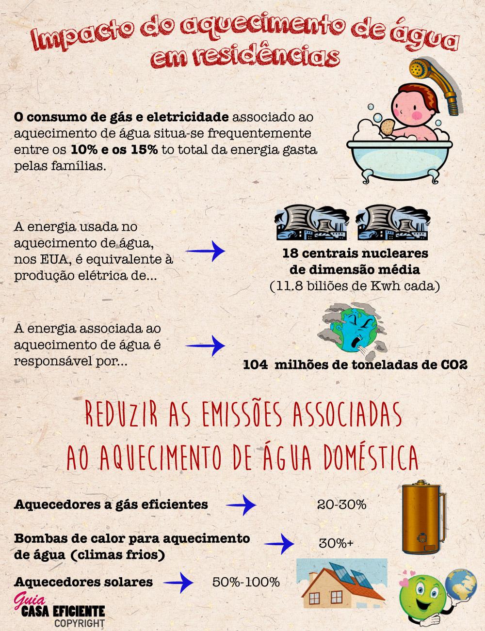 Impacto ambiental do aquecimento de água em residências