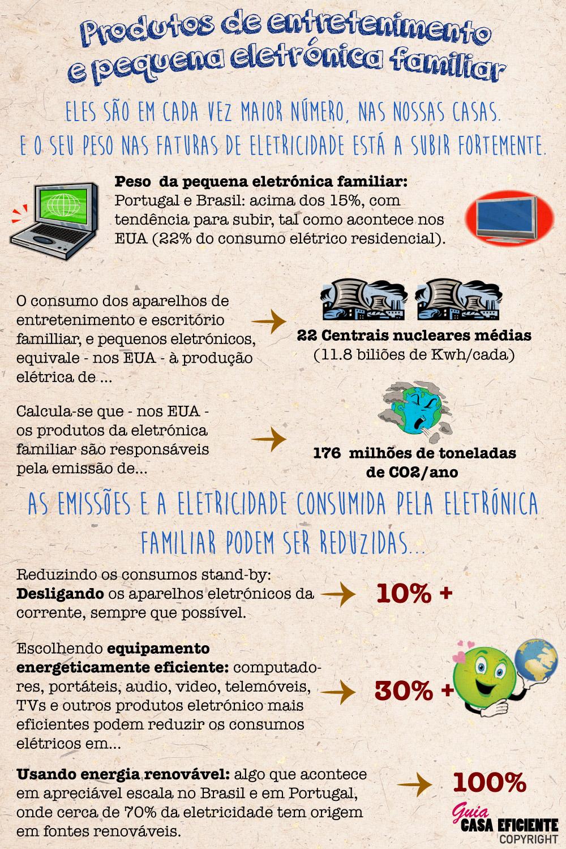 Equipamento audio, video, entretenimento, computadores... consumo elétrico