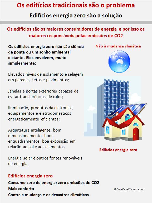 Edifícios energia zero características