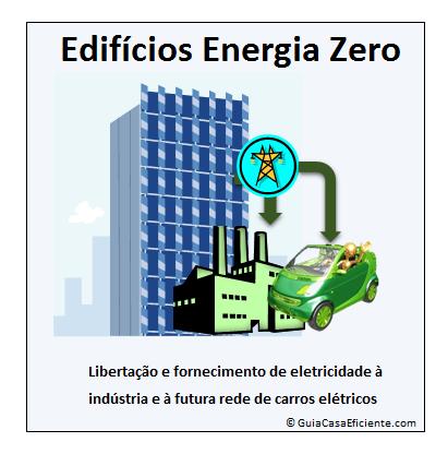 Edifícios energia zero veículos