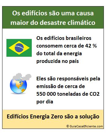 Edificios energia zero europa