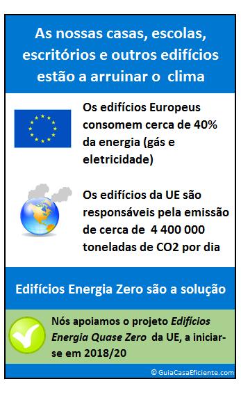 edifícios energia zero europa
