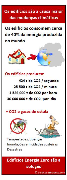 Edifícios energia zero